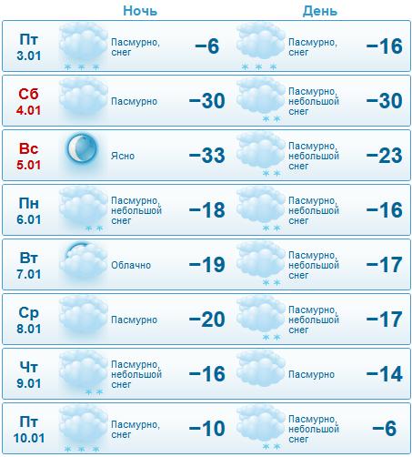 GISMETEO RU: Погода в аэропорту Омск (Центральный
